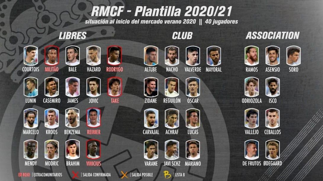 Cupos Plantilla Real Madrid verano 2020