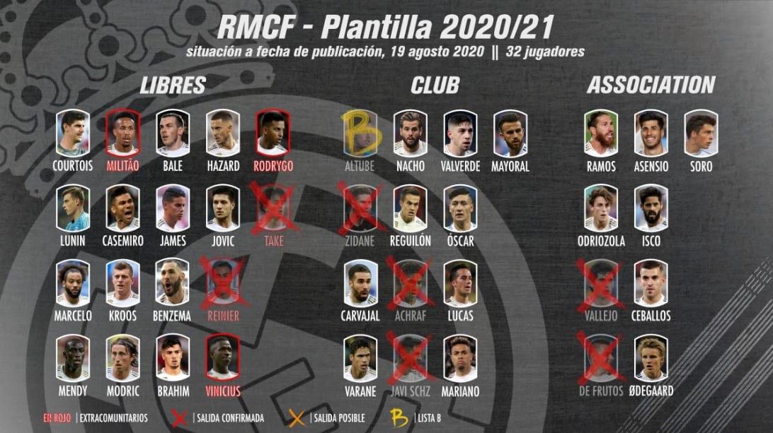 Situación cupos Real Madrid 2020