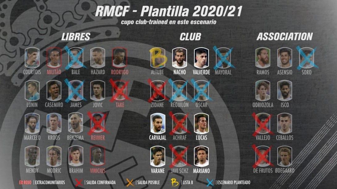 Plantilla Real Madrid 2020/2021