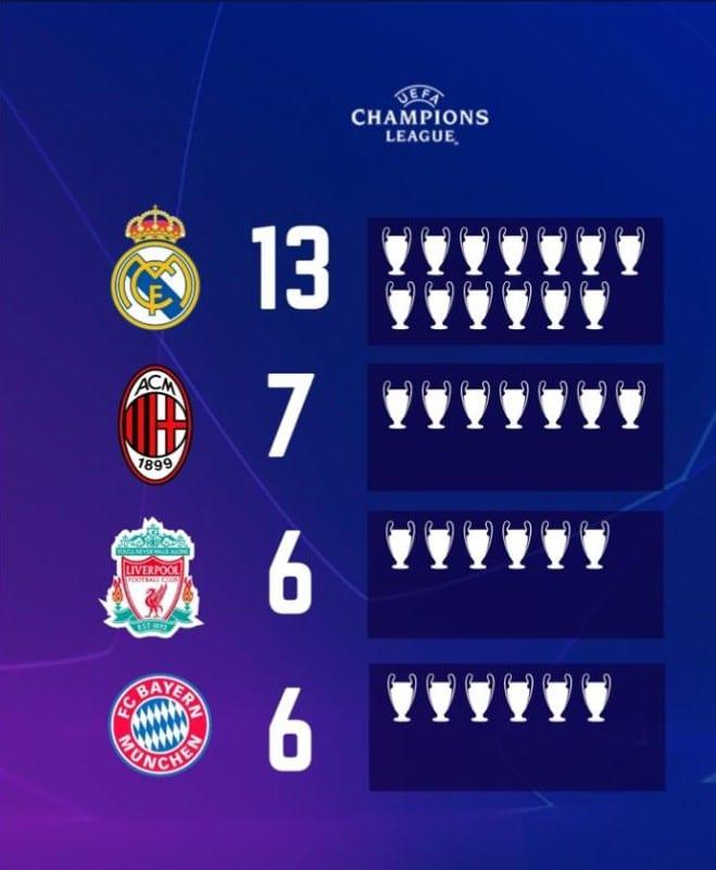 Ránking Copas de Europa.