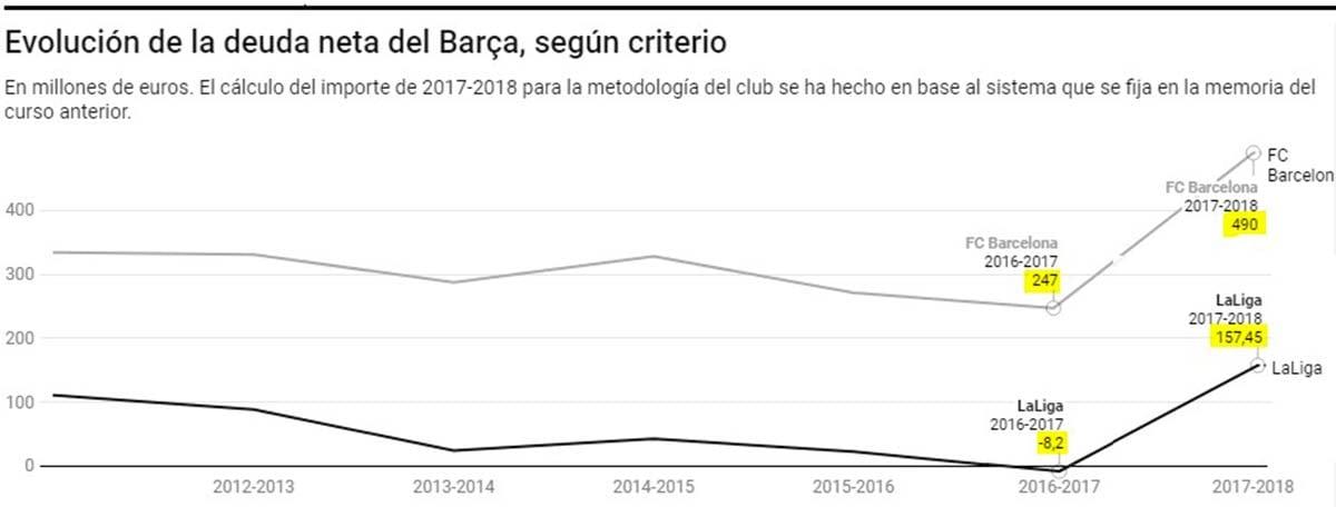 Evolución deuda neta Barça