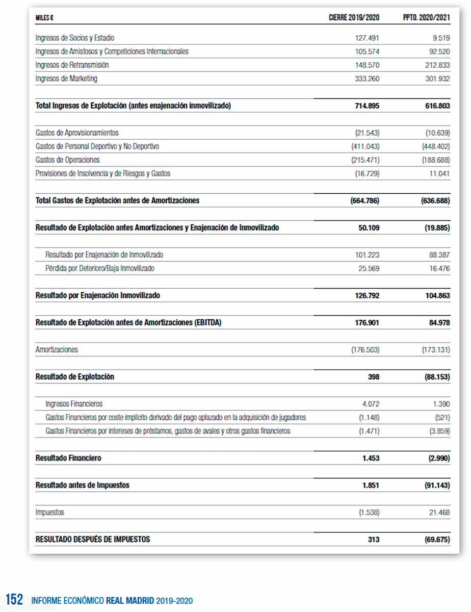 Presupuesto Real Madrid 2019-20